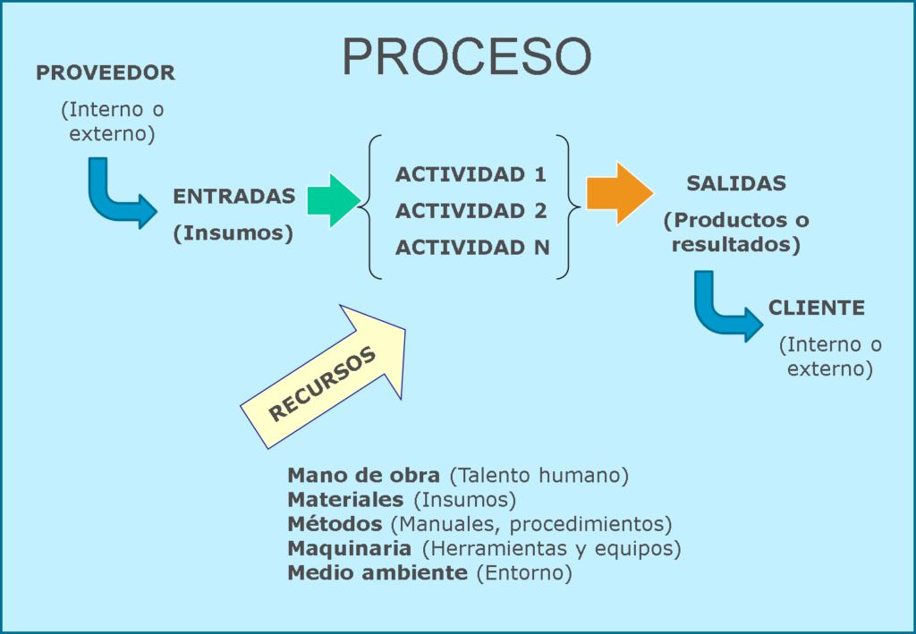 Etapas de un proceso en los sistemas de gestión